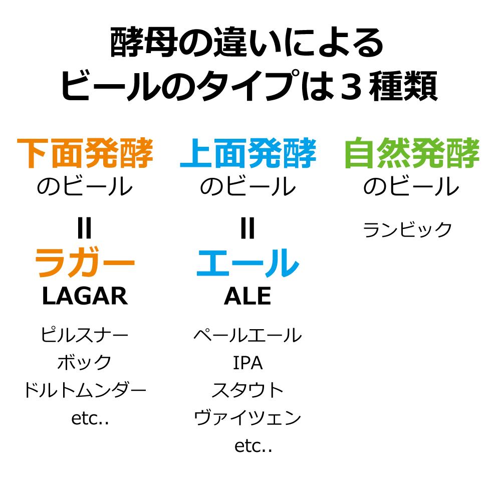 ビールのタイプは3種類
